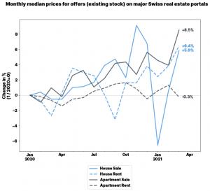 Monatliche Medianpreise von Wohnimmobilien auf den Angebotsportalen; Jan. 2020-Apr. 2021 (c) PriceHubble
